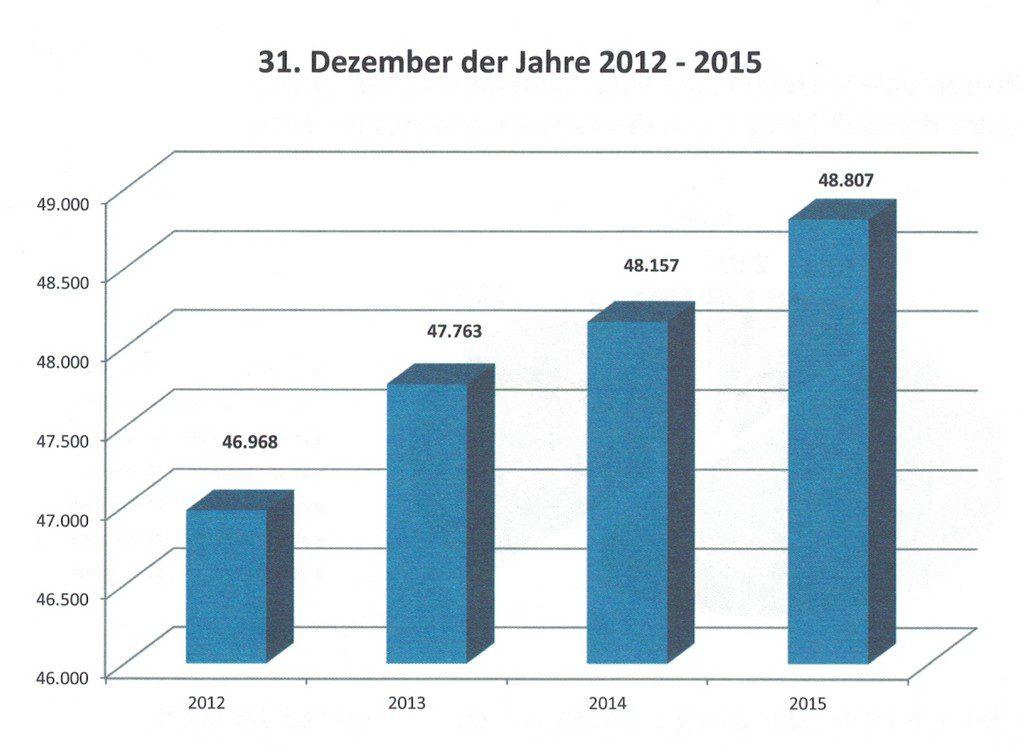 Entwicklung der Mitgliederzahlen der GEW NRW in den Jahren 2012 bis 2016